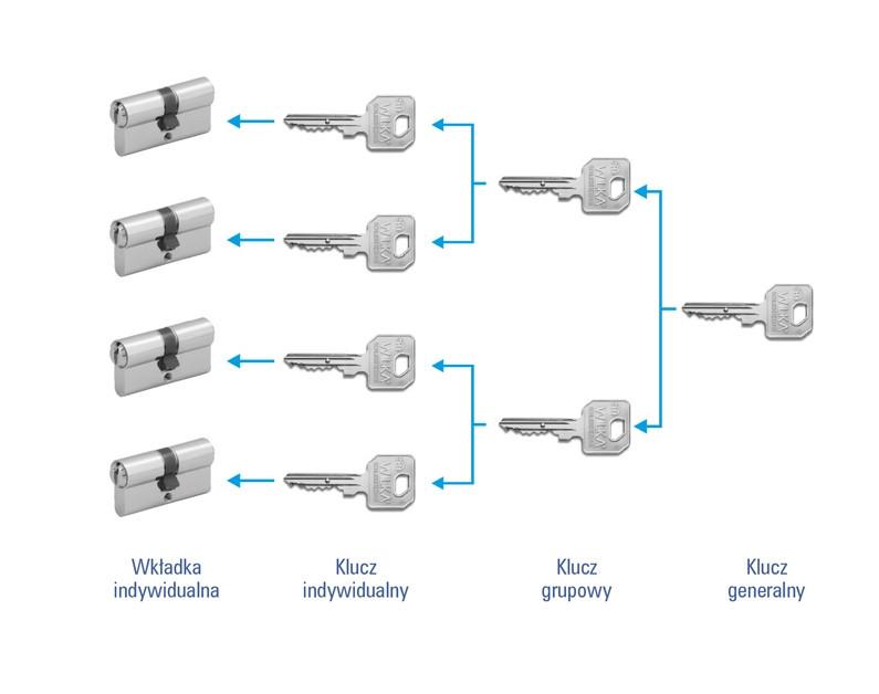 System klucza generalnego