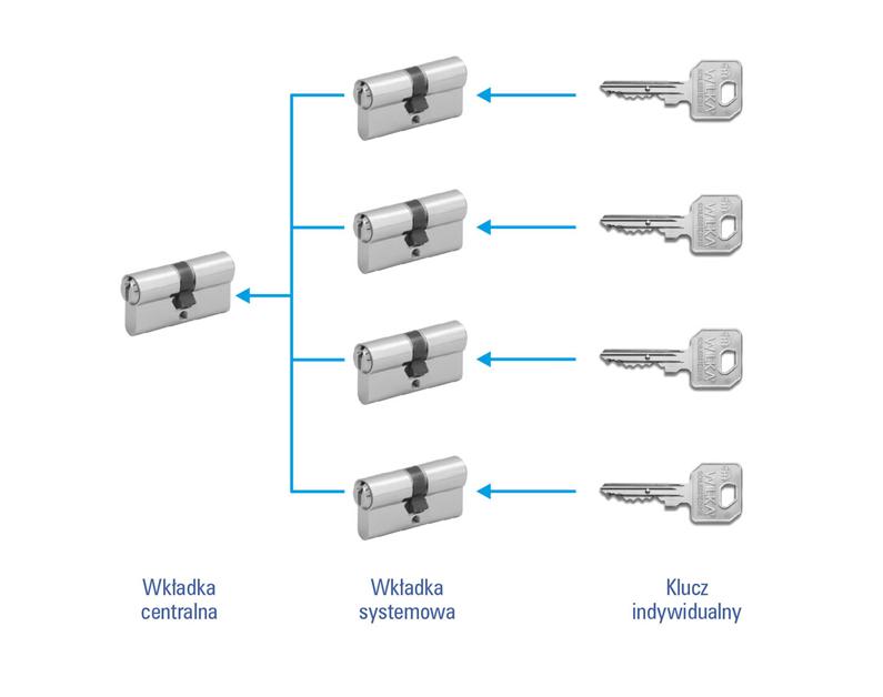 System wkładki centralnej